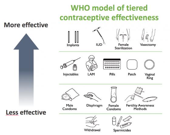 3-Contracetive-Effectiveness